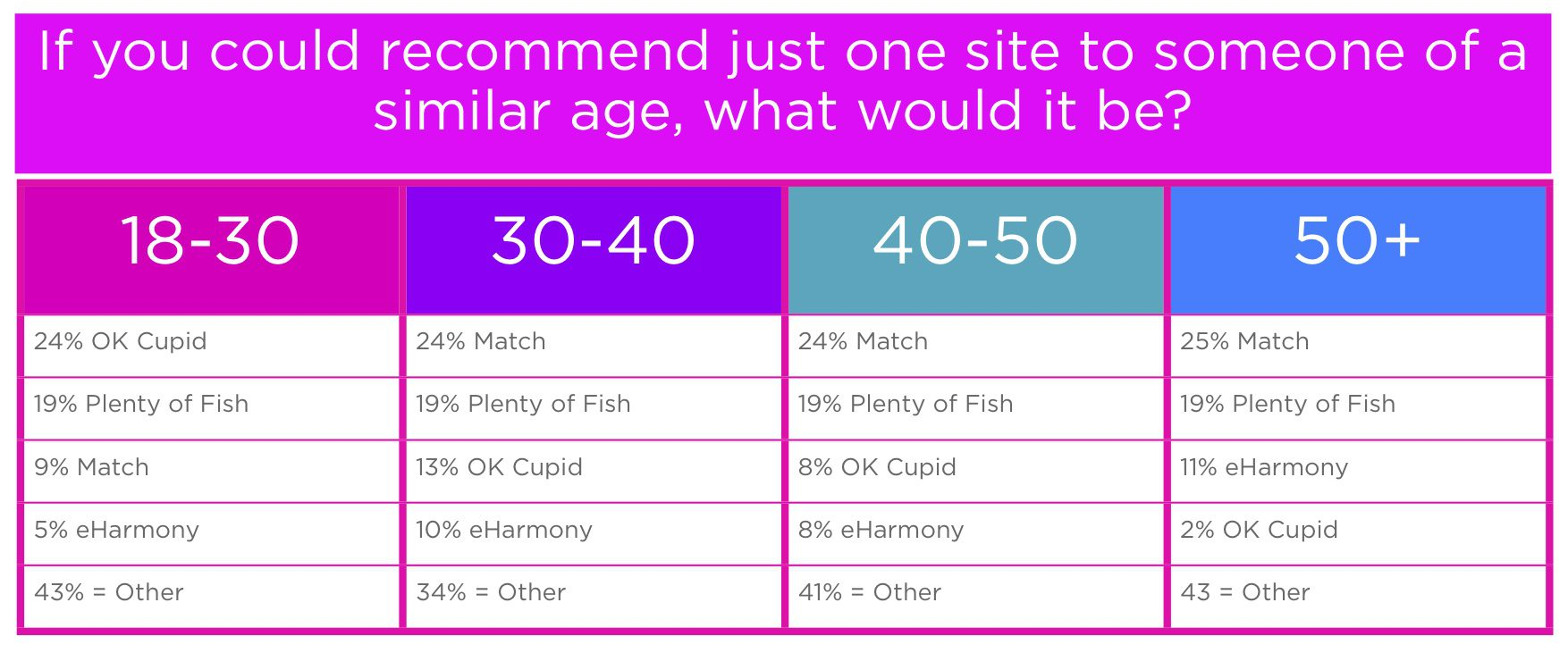 When Is A Good Age To Start Online Dating